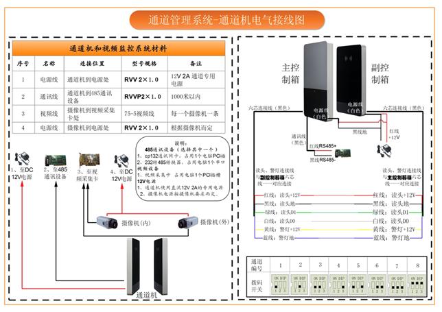 视频信号线采用规格为syv-75-5视频线,用于监控摄像头与管理主